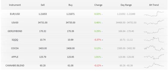 mercados populares en capex
